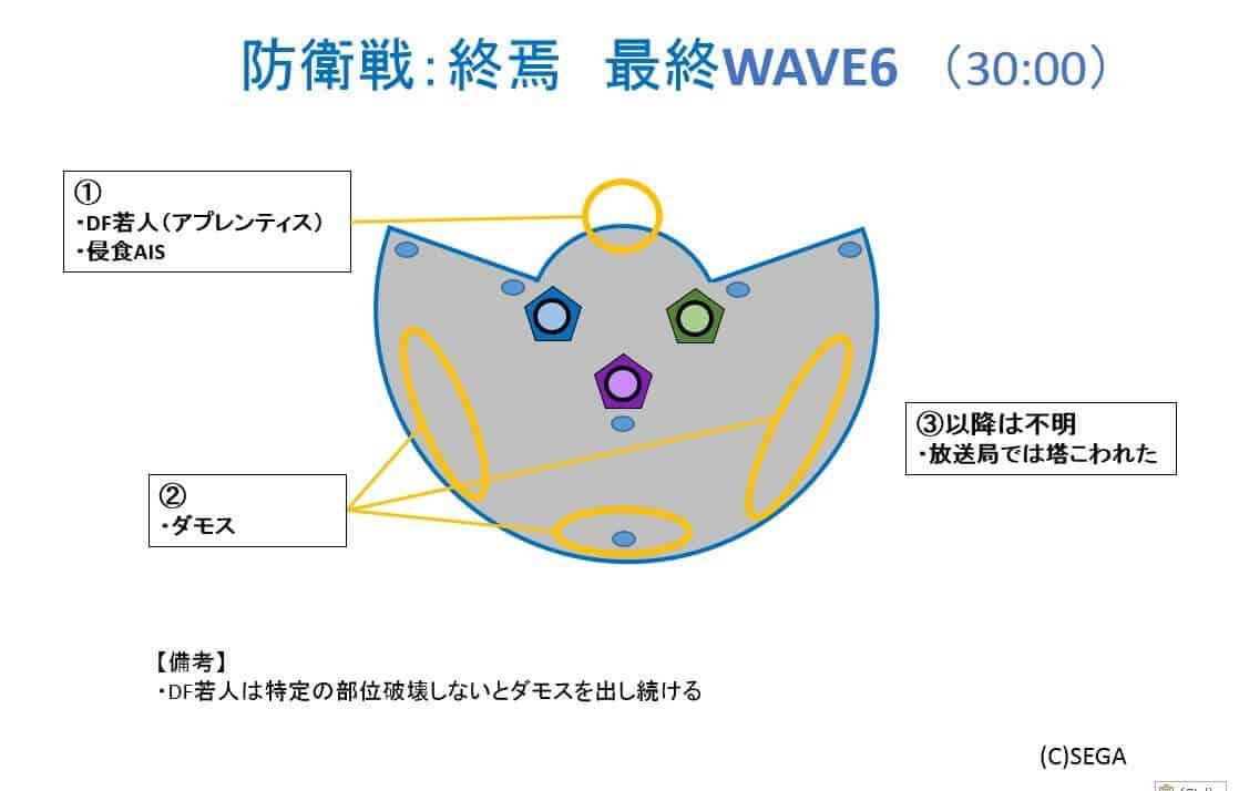 防衛戦終焉WAVE6_ver0