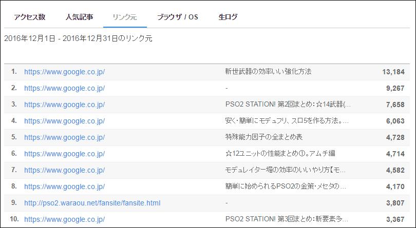 fairumoto