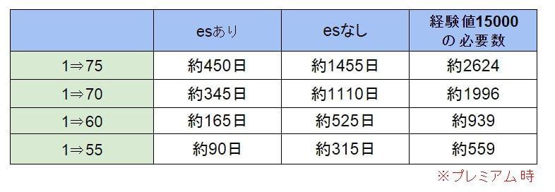 経験値15000でのレベル上げの日数と個数