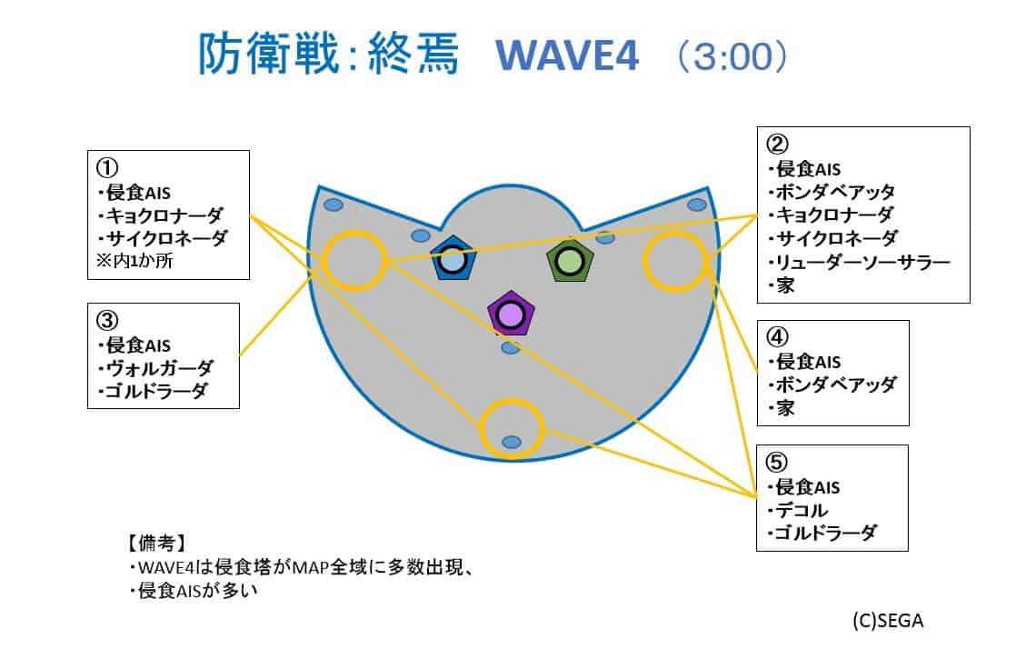 防衛戦終焉WAVE4_ver0
