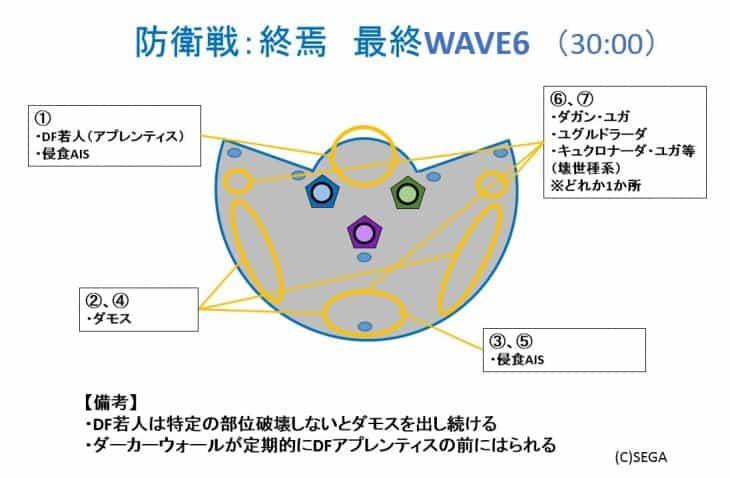 防衛終焉WAVE6