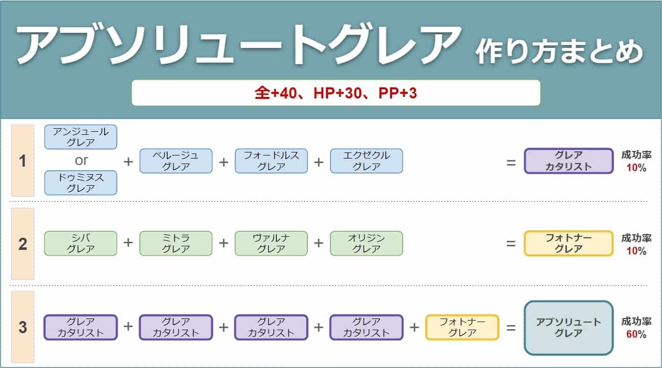 【PSO2】アブソリュートグレアの性能と作り方