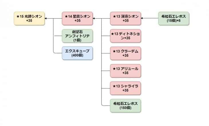 光跡シオンシリーズの全体の作成フロー