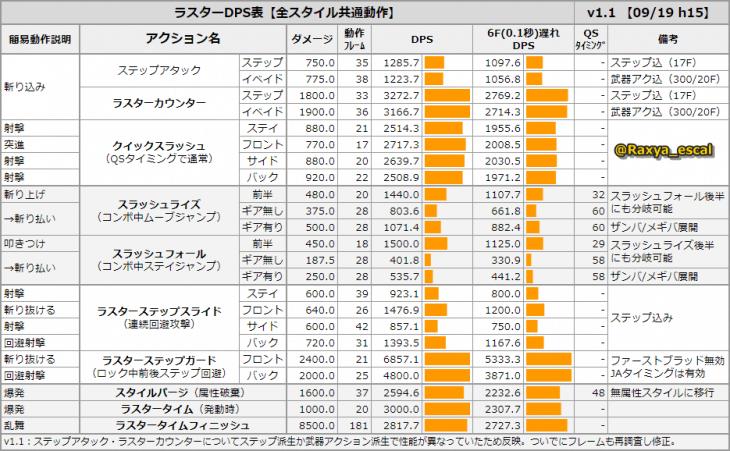 ラスター Pso2 ACスクラッチ「インテグレートラスター」が登場!|『ファンタシースターオンライン2 es』プレイヤーズサイト|SEGA