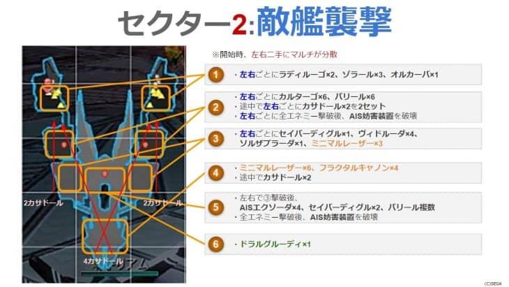 セクター2(敵艦襲撃)の攻略MAP
