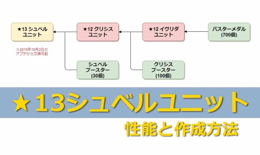 ★13シュベルユニットの性能と作成方法
